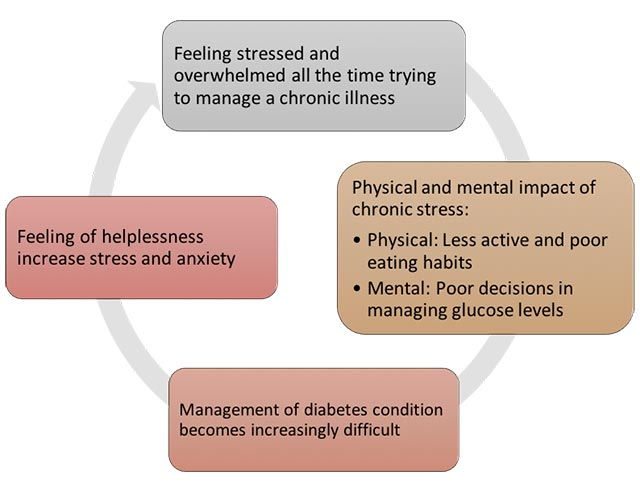 Anxiety and Diabetes- How to control